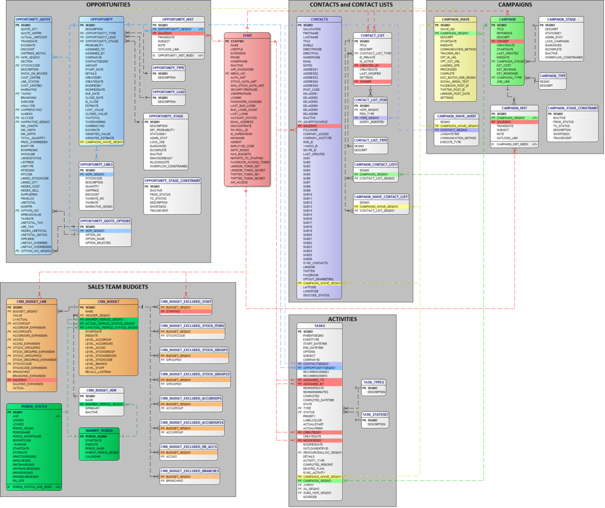 Database schemas myob exo business education centre exo crm schema ccuart Choice Image
